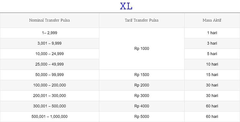 poker deposit pulsa XL